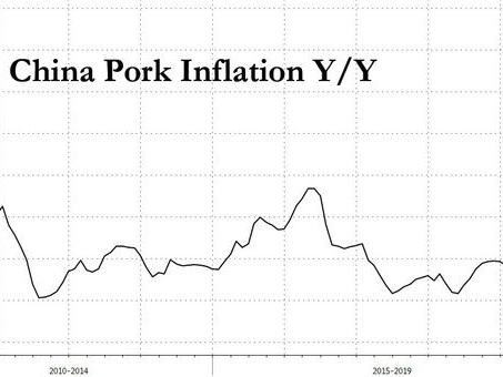 China's Pork Hyperinflation Hits A Record 110%, Keeping Credit Growth In Check