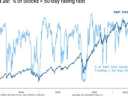"""""""Weakest We've Ever Witnessed"""": Morgan Stanley Warns Crashing Breadth Will Result In """"Material Correction"""""""