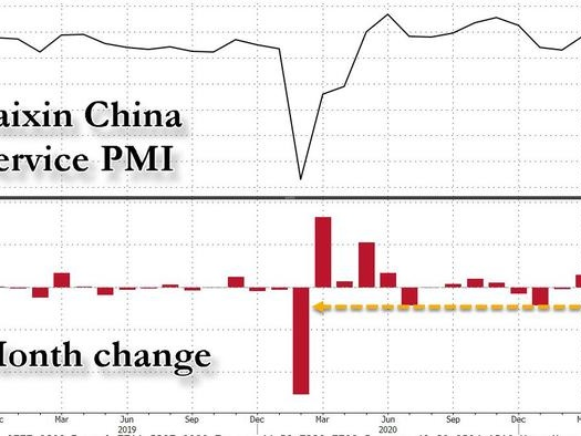 China On Verge Of Contraction After Sudden Plunge In Services PMI