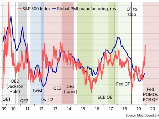 The Market Has Priced In The Fastest Economic Recovery Since The Financial Crisis
