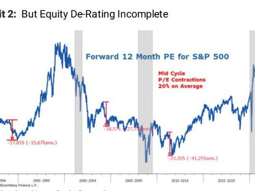 Mike Wilson Re-Emerges As Wall Street's Biggest Bear: Here's Why He Expects A 20% Drop In Stocks