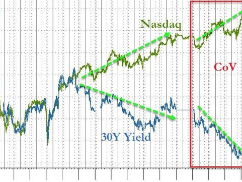 WTF Chart Of The Day: Bonds Ain't Buying It