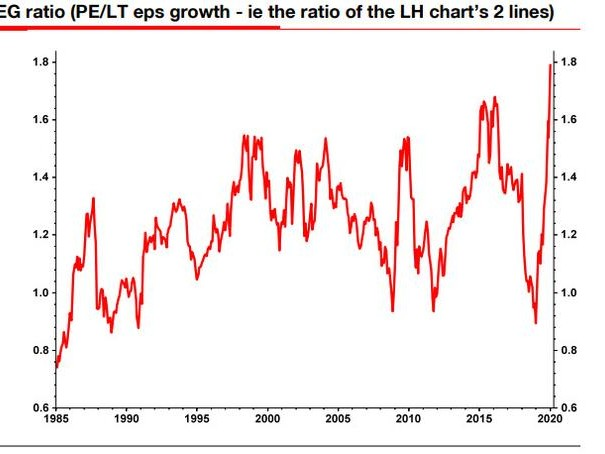 """""""What Utter Madness"""": Albert Edwards Finds The PEG Ratio Has Never Been Higher"""