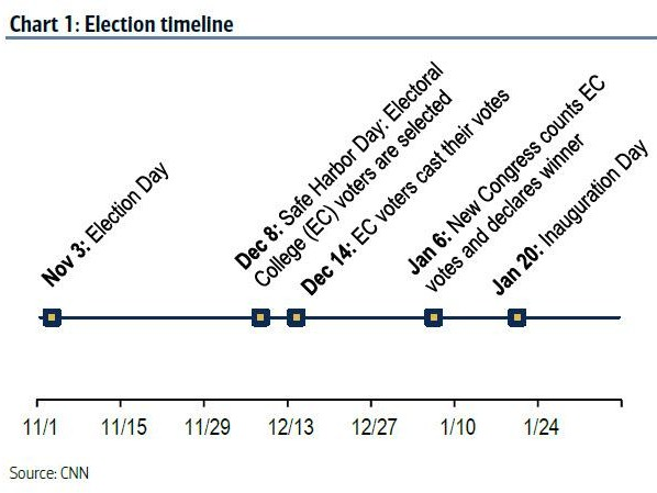 The Complete Election Cheat Sheet: What Happens On And After November 3