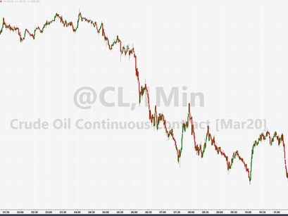 WTI Extends Losses To 7-Week Lows After Large Crude, Product Builds
