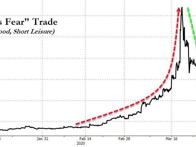 Stocks Scream Higher On Greatest Short-Squeeze In History, Bonds & Bullion Shrug