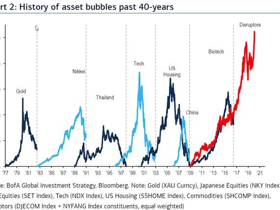 BofA: We Are Witnessing The Biggest Asset Bubble Ever Created By A Central Bank
