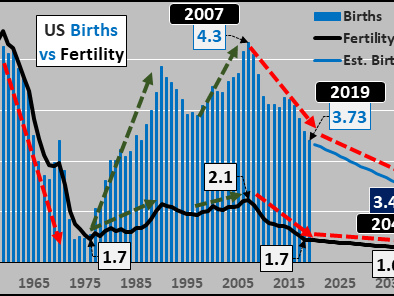 How Low Will US Births Go?!?