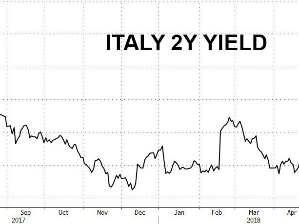 Trader: Italy On Verge Of Inducing Fresh European Crisis