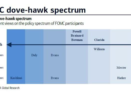 FOMC Voting Rotation Matters More Than A Hawkish Dot Shift