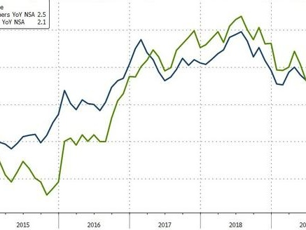 US Producer Prices Rise At Fastest Pace In 9 Months As Service Costs Soar