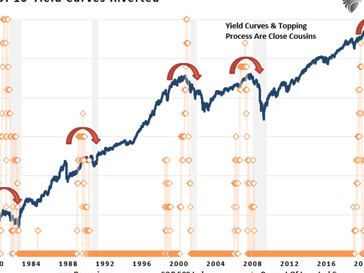 """""""Changes In Markets Happen Slowly... Then All At Once"""""""