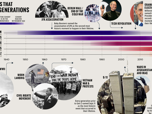 Visualizing Key Generation-Defining Events In US History