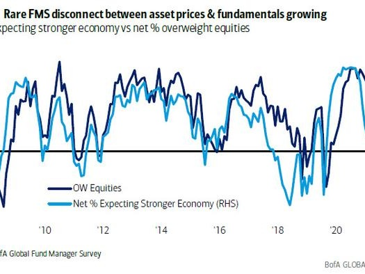 """A """"Rare Disconnect"""" Between Prices And Fundamentals Emerges In Latest Fund Manager Survey"""
