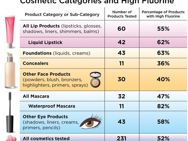 Unlabeled PFAS chemicals detected in makeup
