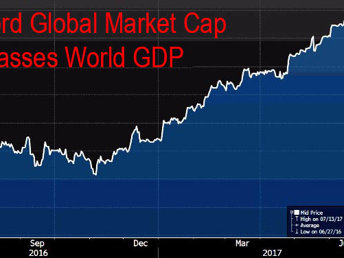 Global Shares Hit Another Record High In Lethargic Session Ahead Of US Data Deluge