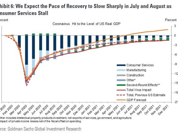 "Goldman Cuts GDP Forecast Due To Coronavirus ""Resurgence"""