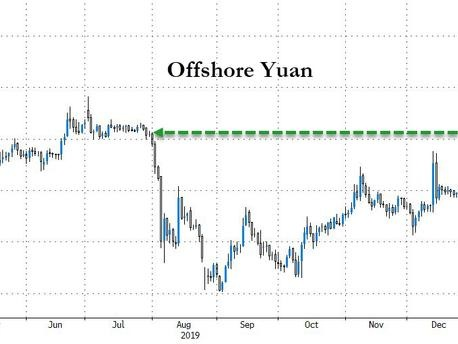 """US To Remove China """"Currency Manipulator"""" Designation Ahead Of Treade Deal; Yuan Jumps"""