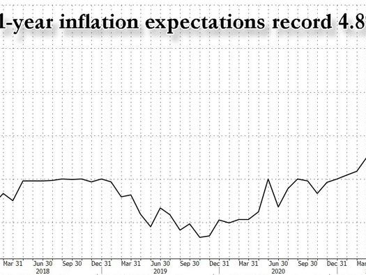 Anything But Transitory: Consumers Expect Inflation In One Year To Soar To 4.8%
