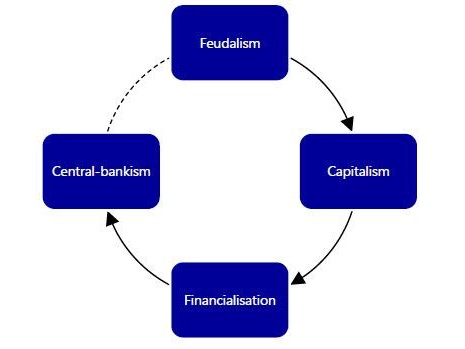 The Next Normal: Is Central-Bankism Transitioning To Fascism