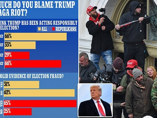 Trump leaves on all-time low approval rating - but Republicans do NOT blame him for MAGA riot