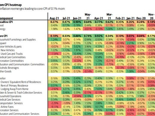 """""""Transitory"""" Inflation Cooling As """"Sticky"""" Heats Up: Here Is The Heatmap From Today's CPI Report"""