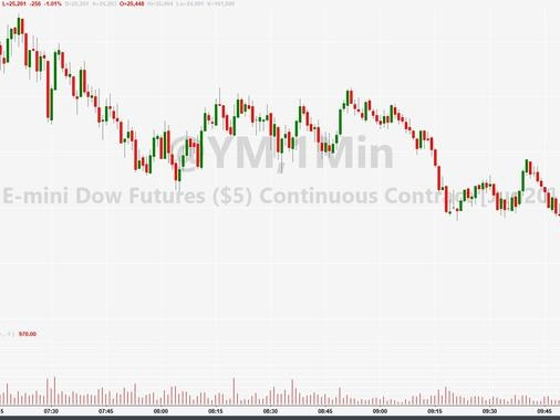 "Stocks Panic-Bid After Trump-China ""Nuclear Option"" Headlines"