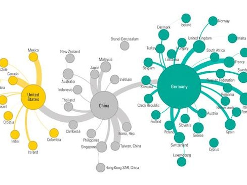 Global Value Chains, And Who Is Most Exposed