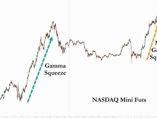 Nasdaq Futures Surge Despite Vaccine Setback As Gamma Squeeze Continues