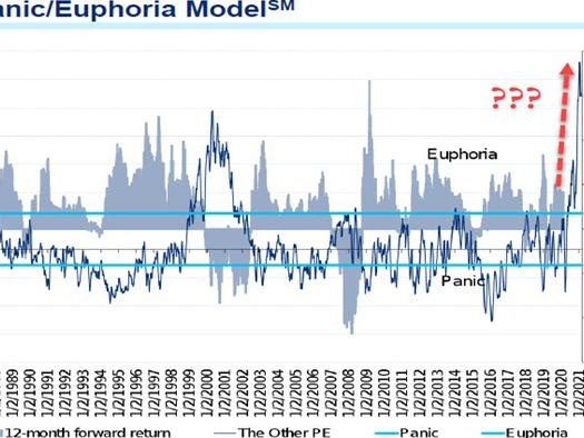Citi Literally Needed A Bigger Chart To Show The Latest Market Euphoria