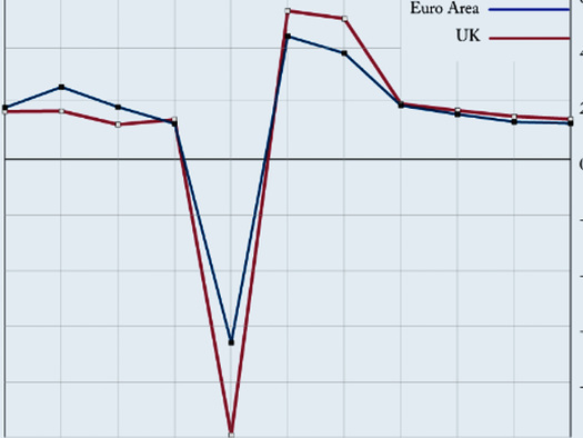 An Amusing Look At Brexit Scare Stories Versus What Actually Happened