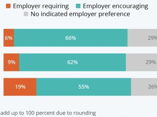 One In Five Americans Say Employer Requires Vaccination