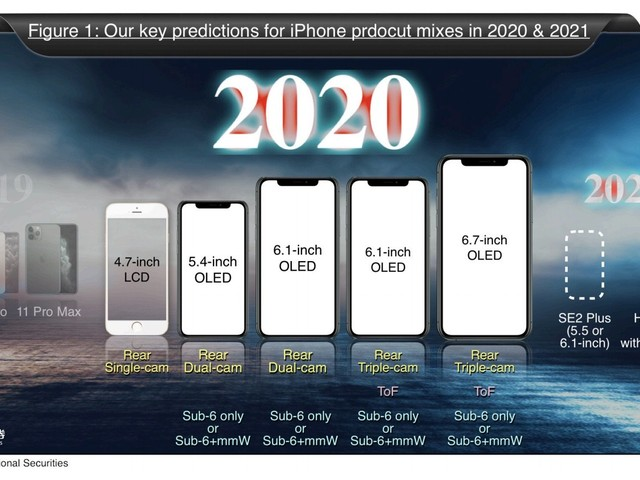 Kuo: Apple to Launch Five iPhones in 2020, Including 5.4-Inch, Two 6.1-Inch, and 6.7-Inch Models With 5G