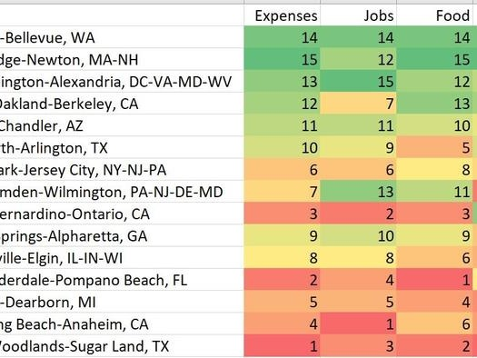 Houston, LA,Detroit Among US Cities Where Pandemic Life For Working-Poor Is Hardest