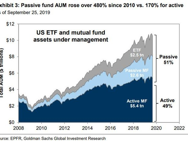 Hedge Fund CIO: Once All Investing Becomes Passive, Then The Information Contained In Market Prices Will Be Meaningless