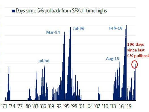 """Beware An """"Instability Cascade"""": One Bank Warns That Stocks Are About To Hit Record Fragility"""