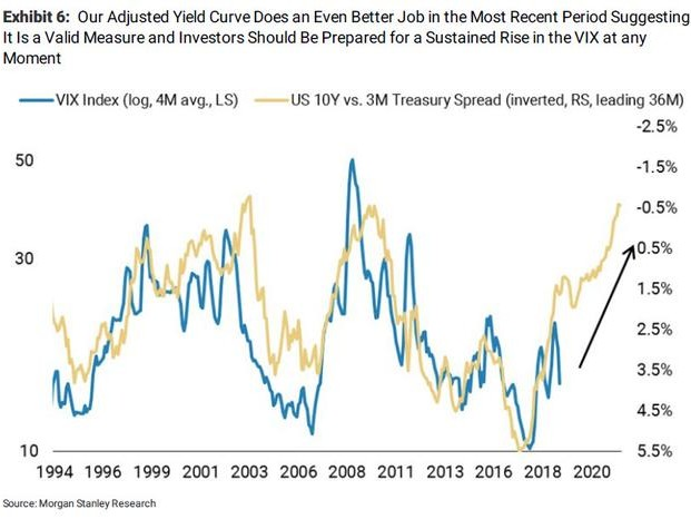 """Morgan Stanley Warns """"Volatility Is About To Rise... A Lot"""""""