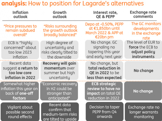 ECB Preview: The First Meeting After The New Inflation Policy