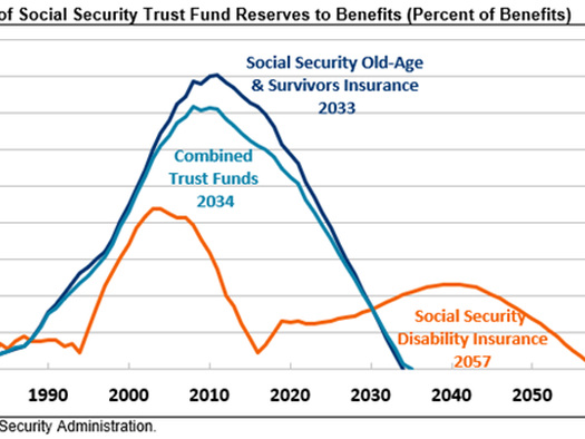 The Insecurity Of Social Security