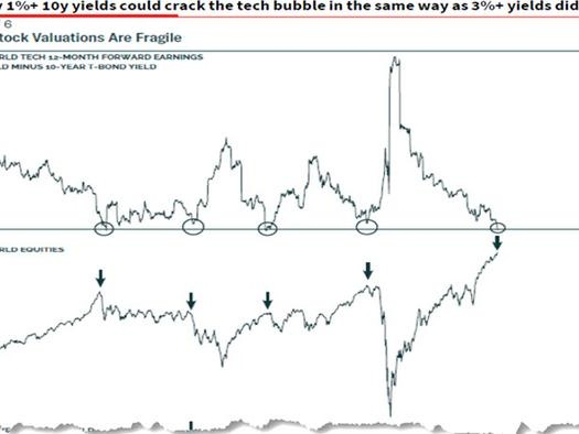 What Is The Yield On The 10Y That Will Burst The Stock Bubble? Here Is The Answer