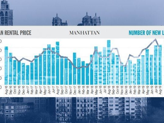 Rents hit record highs in Manhattan and Brooklyn while concessions slip