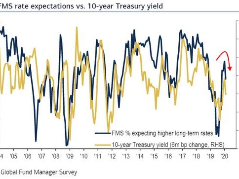 """Wall Street Tears Up The Reflationary Playbook, """"Capitulates Into Deflationary Assets"""" As Growth Optimism Fades"""