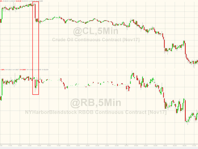 RBOB Sinks After Surprise Build, WTI Bounces On Biggest Production Drop In 2 Years