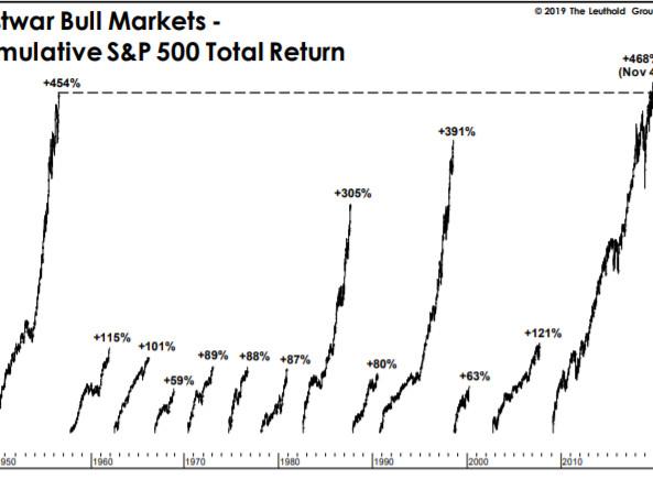 Bond Yields Tumble As Stocks Reach Longest (Best) Bull Market Ever