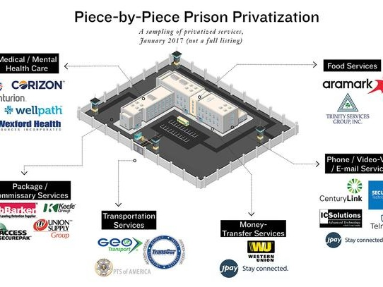 How Private Equity Is Turning Public Prisons Into Big Profits