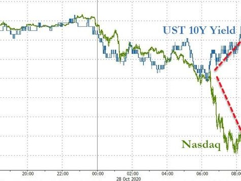 """VIX, VVIX Explode Higher As """"Folks Are Grabbing At Tails Again"""""""