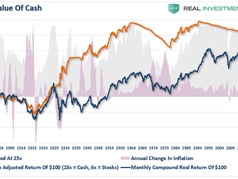 Valuations, Returns, & The Real Value Of Cash