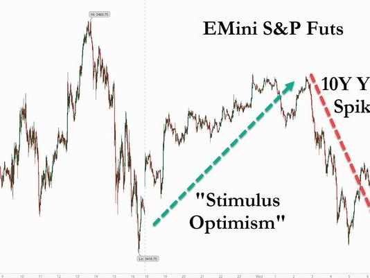 "Peak Optimism? S&P Futures Hit After Too Much ""Stimulus Optimism"" Sends 10Y Yields Surging"