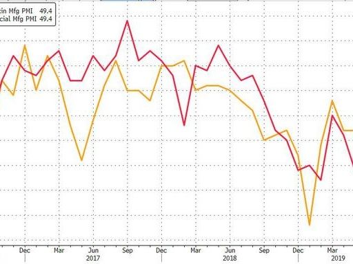 "China Slumps Into Full-Blown Manufacturing Contraction Following ""Awful"" Asian PMI Prints"