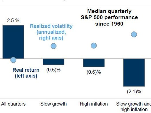 How Stocks Perform During Stagflation, And Why Goldman's Clients Are Worried